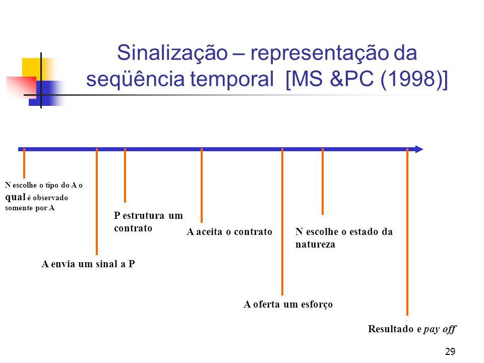 Sinalização – representação da seqüência temporal [MS &PC (1998)]